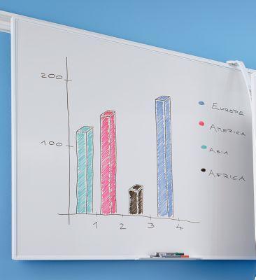 TABLEAU BLANC - POUR SYSTÈME DE RAILS DOUBLES - L X H 1800 X 900 MM