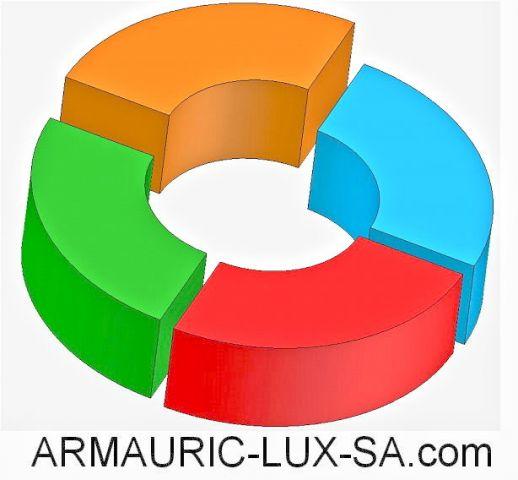 ARMAURIC-LUX-SA