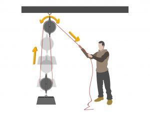 Le système de cordage d'un palan