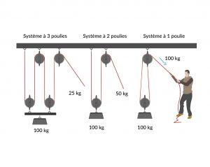 Le système de poulie d'un palan