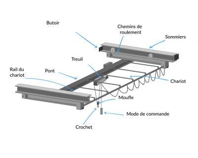 Composition d'un pont roulant