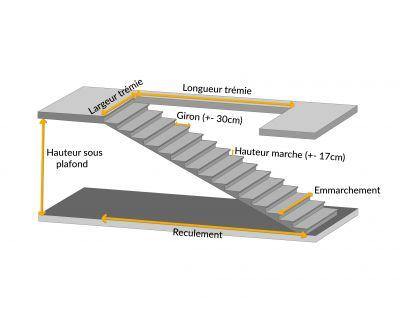 Dimensions d'un escalier droit
