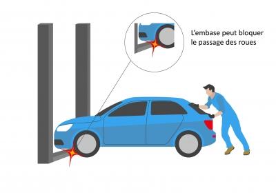 Embase bloque passage des roues