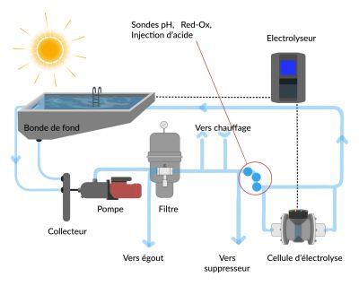 Fonctionnement électrolyseur pour piscine