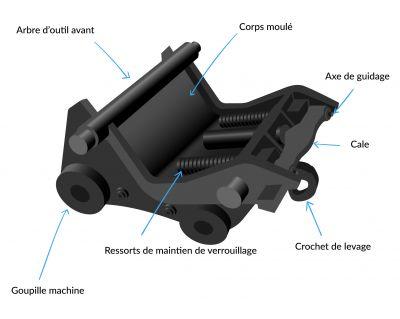 Composition d'un coupleur hydraulique