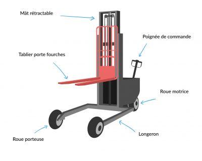 Composition d'un gerbeur électrique