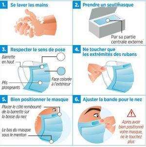 Comment porter le masque chirurgical