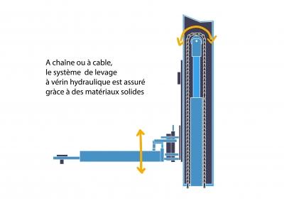 Pont élévateur à chaîne ou à câble
