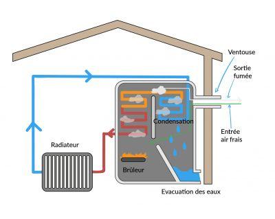 Fonctionnement chaudière à fioul à condensation