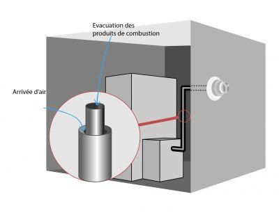 Système de ventouse pour chaudière à fioul