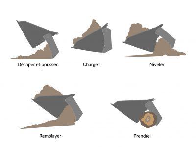Les différentes fonctions d'un godet 4 en 1