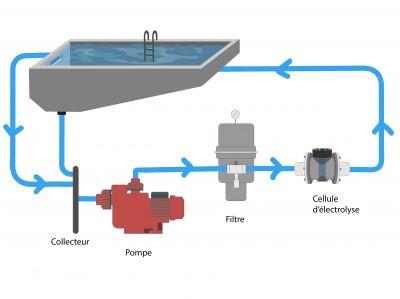 Fonctionnement et circuit d'une pompe pour piscine