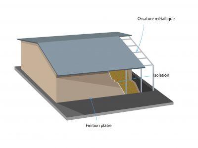 Composition d'une maison à ossature métallique