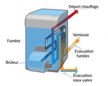 Chaudière à fioul fonctionnement à condensation