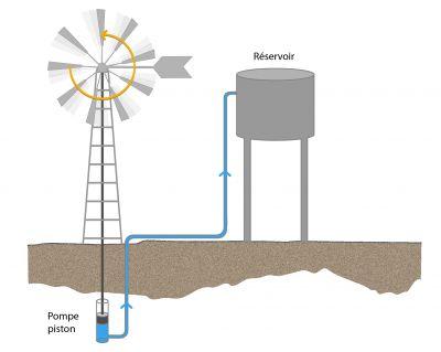 Fonctionnement éolienne eau