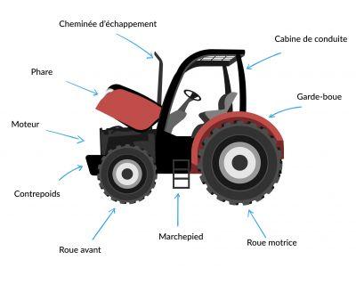 Composition d'un tracteur agricole