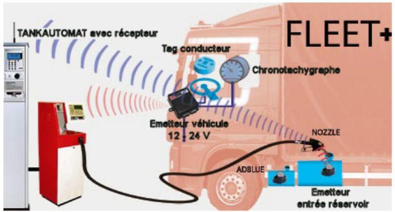 AVR / RECONNAISSANCE AUTOMATIQUE DE VÉHICULES FLEET+