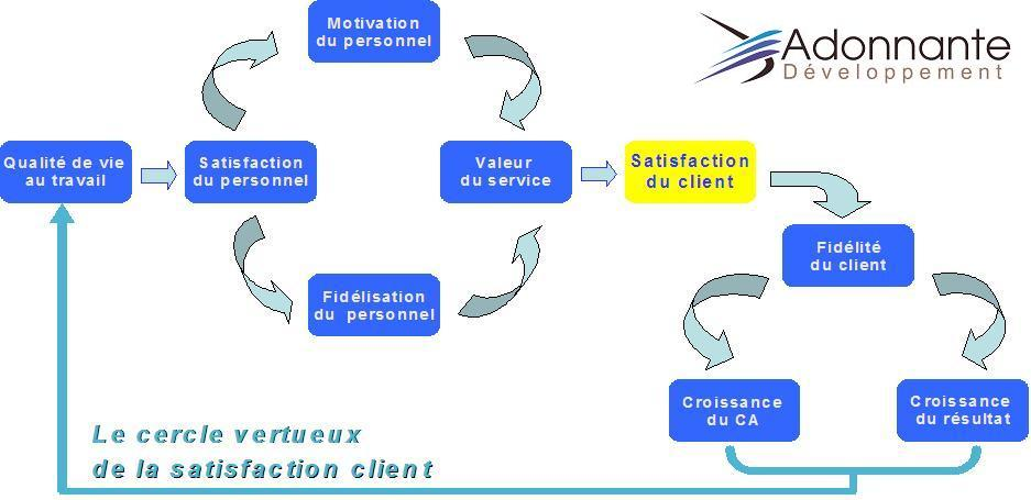 exemple questionnaire satisfaction client btp