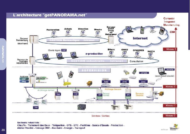 LOGICIELS DE GESTION DE PRODUCTION - PANORAMA.MES