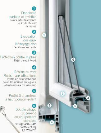 Amcc fenetres et portes produits fenetres en pvc for Parclose fenetre