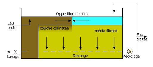 Ph eau du robinet lueau distribue au robinet en france doit rpondre aux normes de qualit des - Kit filtration eau potable ...