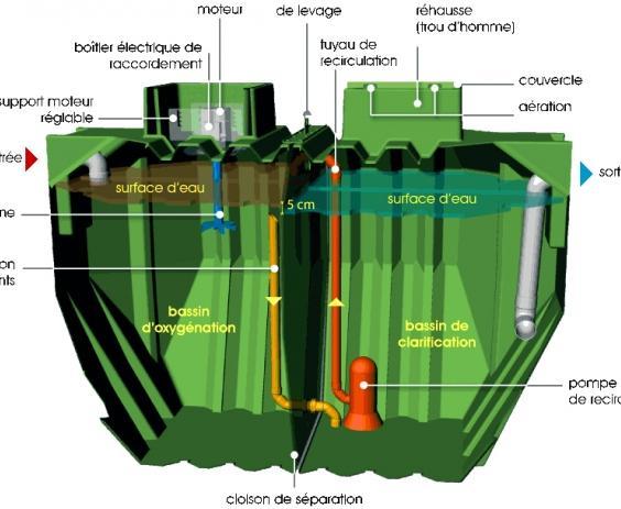 Micro station d'épuration oxy5 1 à 5 eh