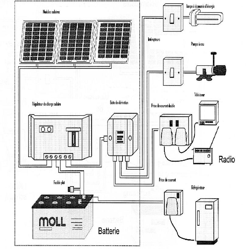 Kit panneaux photovoltaiques kyocera site isole 285 wc for Fonctionnement des panneaux photovoltaiques