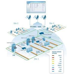 MINICOM - KVM.NET® II APPLIANCE