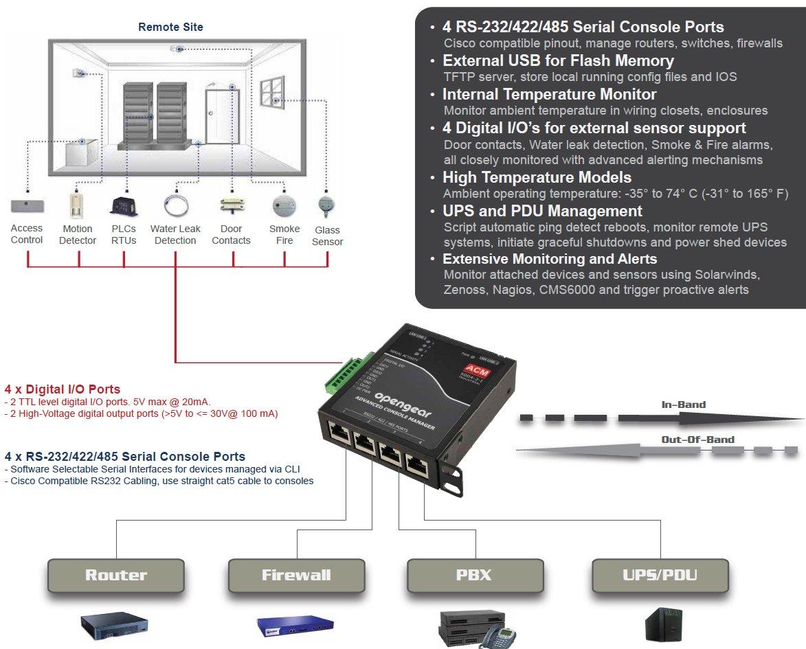 Acm-5000 - nouvelle gamme de consoles servers d'opengear