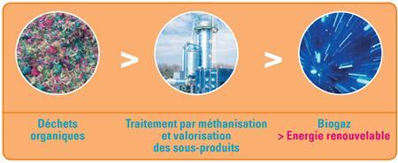 Methanisation des dechets organiques et production d'energie