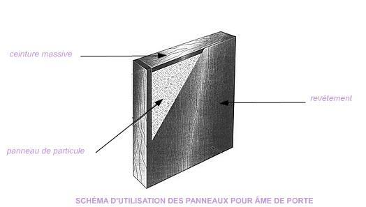 Panneaux De Porte  Tous Les Fournisseurs  Panneau Porte Aluminium