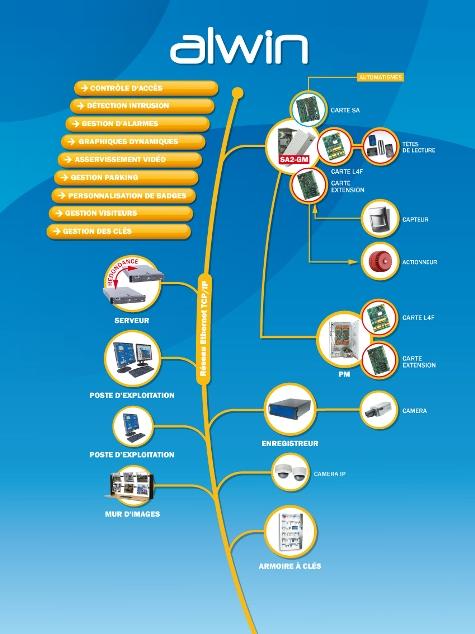 logiciels gestion d 39 acces tous les fournisseurs logiciel gestion visiteur logiciel. Black Bedroom Furniture Sets. Home Design Ideas
