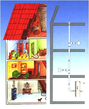 Aspiration centralise for Aspirateur maison centralise