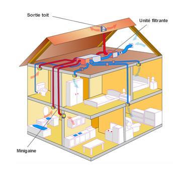 Ventilation double flux aldes for Ventilation double flux prix