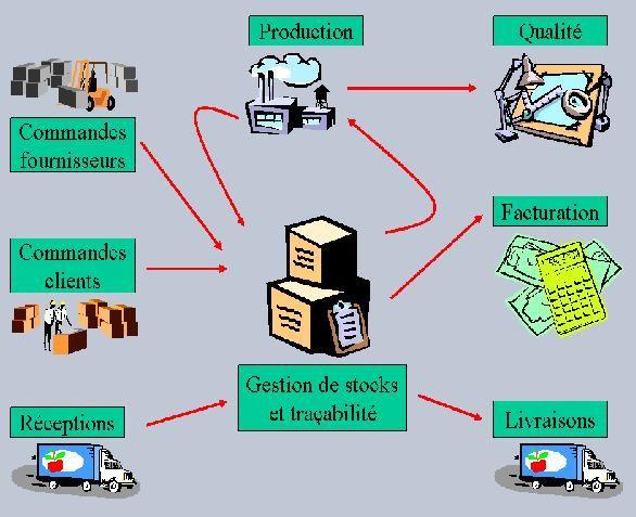 Gestion cave vin excel gratuit - Application gestion cave a vin ...