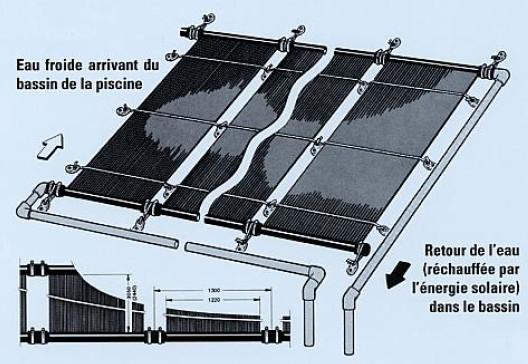 Sud concept produits de la categorie chauffage pour piscine - Chauffe eau solaire pour piscine ...