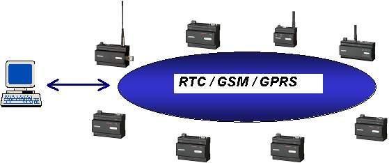 Module de télégestion montable sur rail din