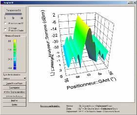 Logiciels de mesure et test d'antennes