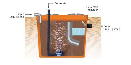 Station d'épuration écologique à oxydation totale