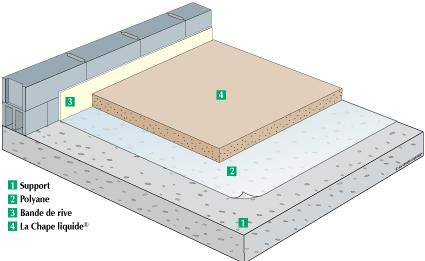 Opinions on chape for Pose de carrelage exterieur sur chape beton