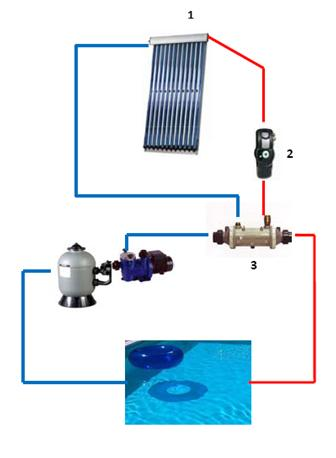 Installation climatisation gainable systeme chauffage for Chauffage piscine