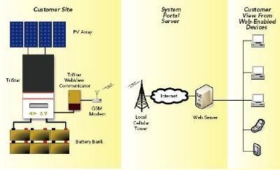 telegestion de systemes solaires tous les fournisseurs telegestion systemes solaires. Black Bedroom Furniture Sets. Home Design Ideas