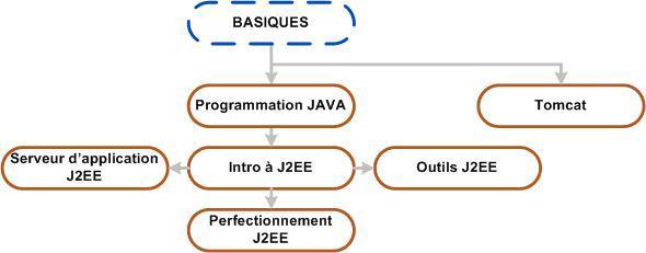 Stage de formations j2ee open source