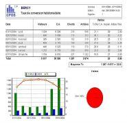 Statistique détaillée et edition de rapport