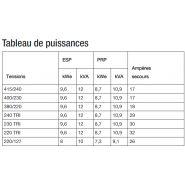 K12 groupes électrogènes industriel - sdmo - tension de référence (v) 400/230