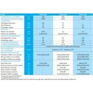 Iff50-250 - sécheuse-repasseuses - primus - vitesse du rouleau 1,5-8 m/min