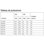 K16 groupes électrogènes industriel - sdmo - tension de référence (v) 400/230