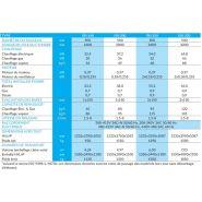 I50-250 - sécheuse-repasseuses - primus - vitesse du rouleau 1,5-8 m/min