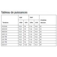 T16k groupes électrogènes industriel - sdmo - tension de référence (v)400/230