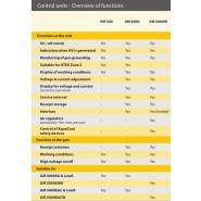 Gm 5000eac pistolet de projection manuel aircoat électrostatique - j.wagner - 250 bar